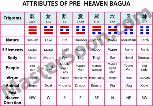 Master Soon - Chart of Pre Heaven Bagua Attributes