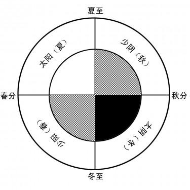 Luopan in Quadripolar Dimensions 四象分金罗盘