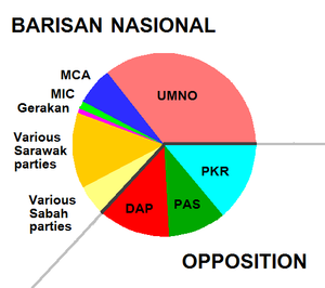 "For the FIRST time in Malaysia History, Barisan Nasional defeated to 63% (2008) compared to the previous seat, 90.4%(2004). For the FIRST Time, UMNO(horse 马来) failed to keep 2/3 majority of Parliamentary Seats. All these outcome was accurately in line with Master Soon Prediction "" Eight Rat Tease The Falling Golden Horse 八鼠戏弄乾马坠"" .2008年,代表马来人的《巫统》招到历史性的挫败,失去三份二的国会控制权.这正符合孙老师的预言:[八鼠戏弄乾马坠]."