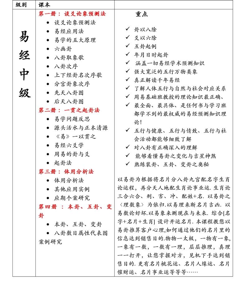 Master Soon 《易经中级》 on 19 May 2013