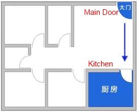 Main door feng shui