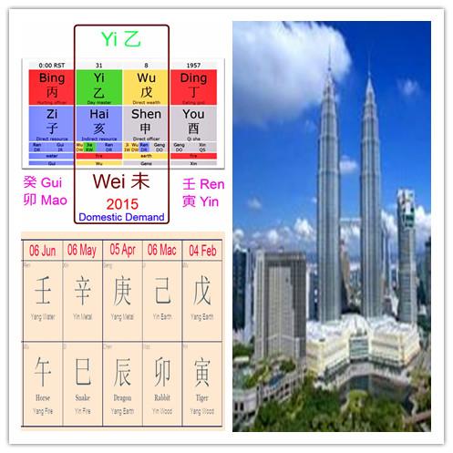 Malaysia Bazi Economy 2015 By Master SOON