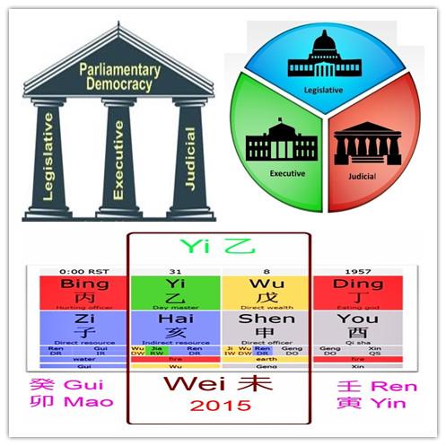 Malaysia Bazi 2015  By Master Soon