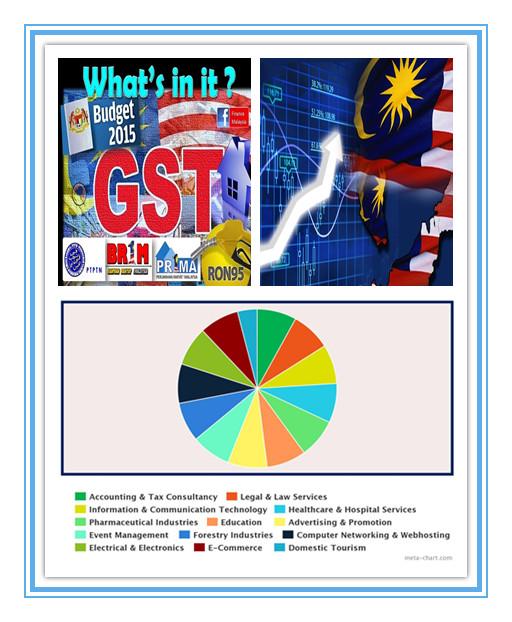 Malaysia BaZi Economy Outlook 2015 V By Master Soon