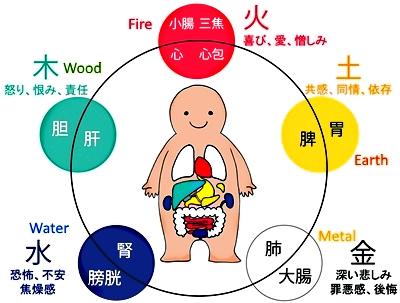 Malaysia Feng Shui Master Soon