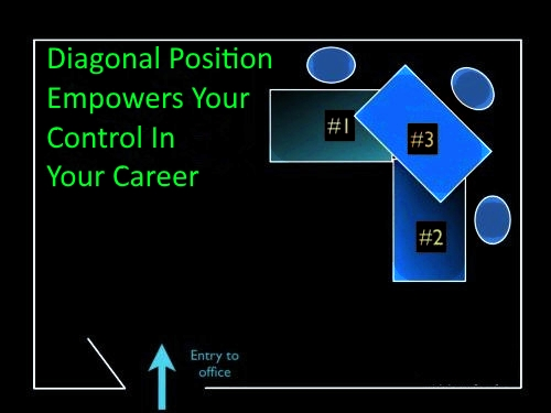 Diagonal Position Empowers You - Malaysia Feng Shui Master Soon