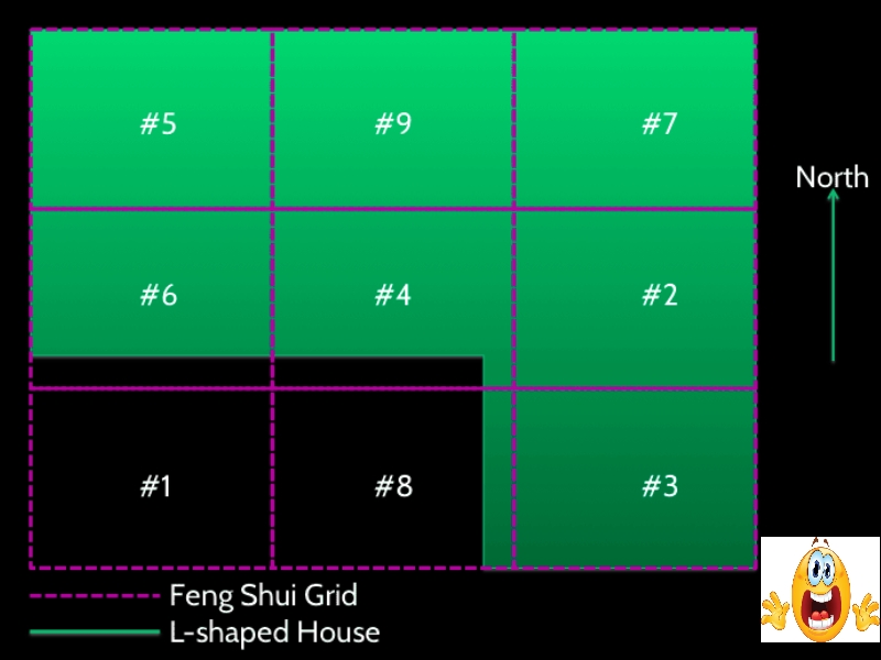 Grid Chart Feng Shui