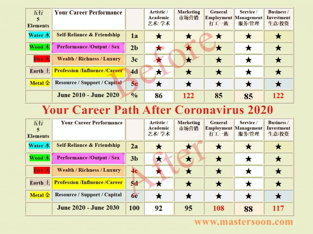 your career change after coronavirus 2020
