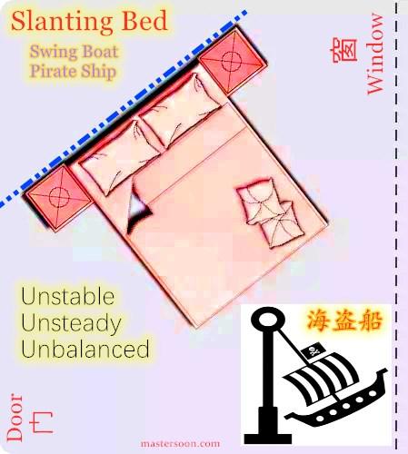 Slanting Bed