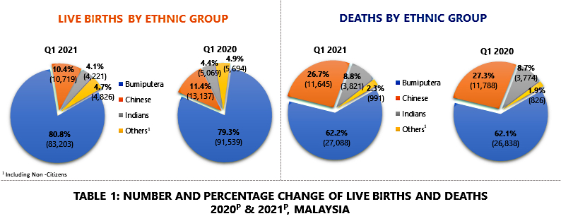 Table 1: Number & Percentage Change of Live Births & Deaths 2020 & 2021, Malaysia